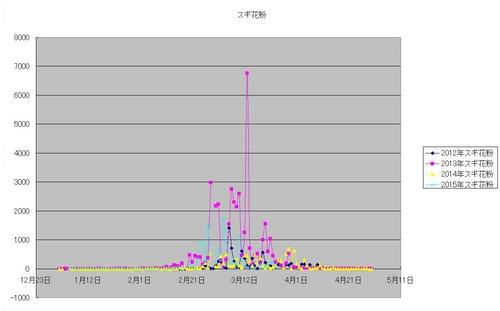スギ花粉グラフ.jpg